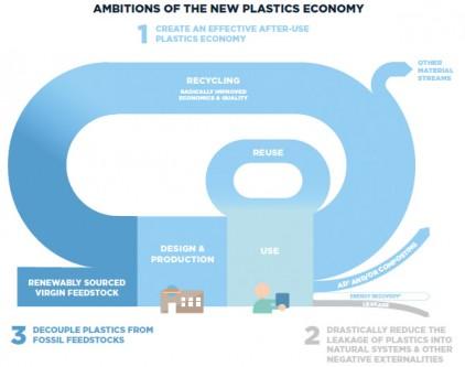 ambitions-of-the-new-plastics-economy-20728